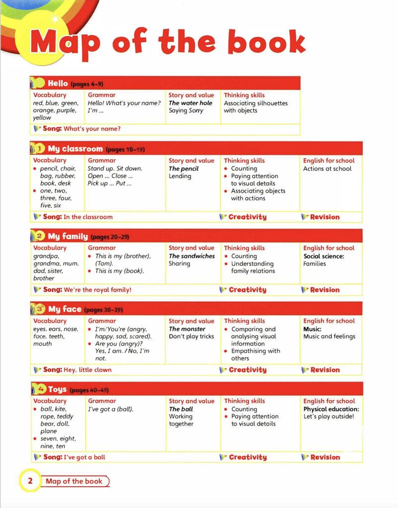 کتاب های سطح (E1 – E5)
